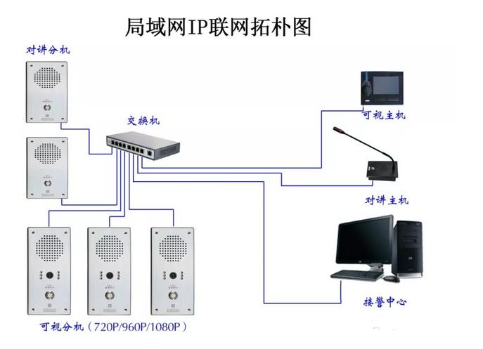 一键呼叫IP(网络)可视/对讲系统解决方案
